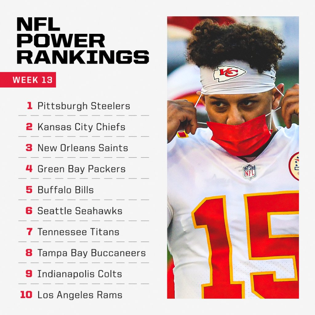 The Chiefs are pushing the Steelers for the top of our Power Rankings 🚀 @ESPNNFL   Full list: