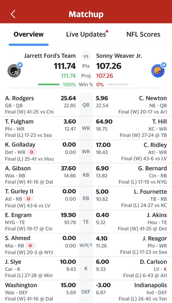 Last place in our @YahooFantasy league had 3 players out and STILL beat the team who had @cheetah 🤯😂😂  Impressive or sad?  #FFNow @MatthewBerryTMR @FieldYates #NFL #brutal