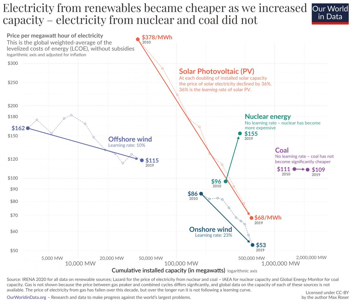 To knock fossil fuels out of the energy system, low-carbon technologies have to be cheap  Thankfully renewable costs are falling rapidly  This is the trend that makes me most optimistic about our ability to tackle climate change  @MaxCRoser's latest post:
