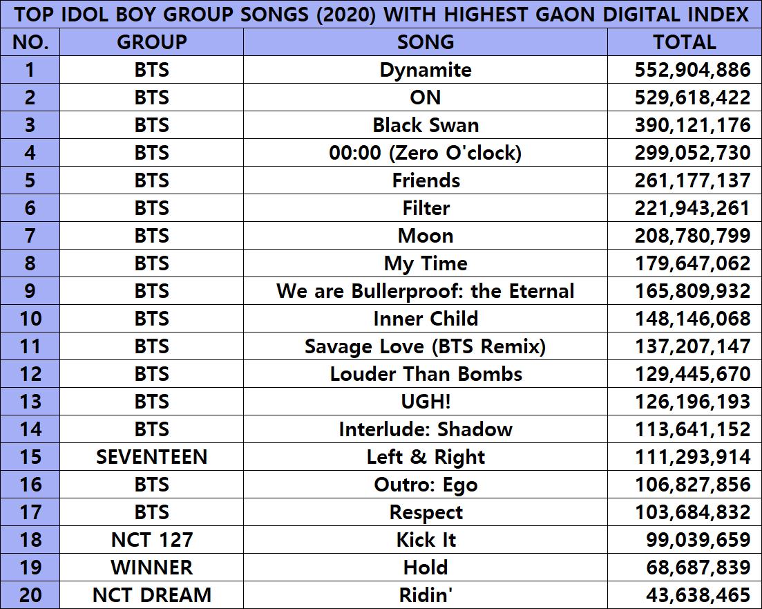 *Top bài hát phát hành 2020 của Idol Boy Group có Digital Index trên Gaon cao nhất*  Cre ảnh: DOPE 0613 - BTS Charts VN  📢 Tự giác stream chút nha v-ami, tình hình view tăng ko ổn và càng ko ổn trên thống kê ở VN!  #AMAs #AMAsNTN BTS #Dynamite @BTS_twt