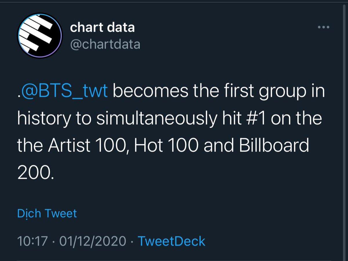 BTS TRỞ THÀNH NHÓM NHẠC ĐẦU TIÊN TRONG LỊCH SỬ NO.1 ĐỒNG THỜI HOT 100, BILLBOARD 200 VÀ ARTIST 100  BTS xuất sắc No.1 cả 3 BXH lâu đời trên, là nhóm nhạc đầu tiên trên thế giới đạt thành tích này 💥  Cre: BTS Chart & Sale  #AMAs #AMAsTNT BTS #Dynamite @BTS_twt