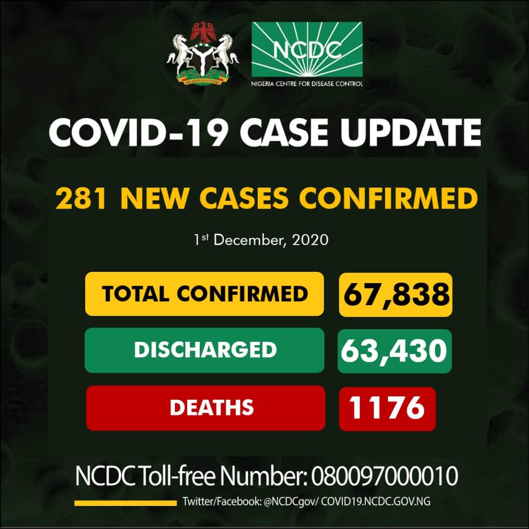 281 new cases of #COVID19Nigeria; Lagos-123 FCT-64 Kaduna-38 Imo-15 Rivers-11 Plateau-8 Ogun-5 Bayelsa-4 Kwara-4 Bauchi-3 Edo-3 Kano-2 Osun-1 67,838 confirmed 63,430 discharged 1,176 deaths