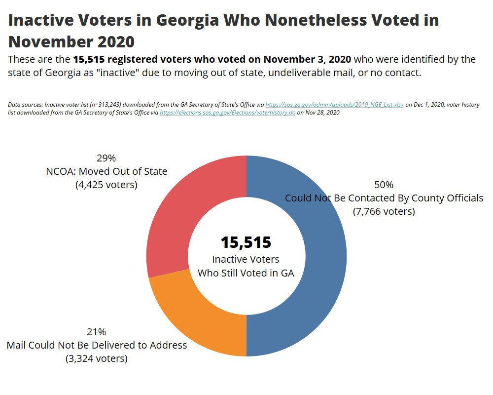 These 15,515 inactive voters in GA were so inspired by the extremely active Joe Biden, that they decided to vote for him in 2020!