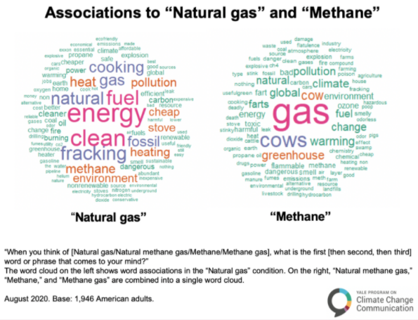 New US survey shows how fossil fuel propaganda has successfully rebranded methane as natural gas. Americans associate methane with global warming but natural gas with clean energy. The word natural substantially increases respondents positive feelings about methane.