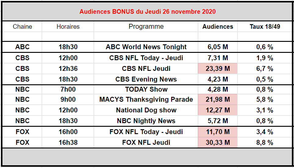 🖥🇺🇲 #Audiences US   Voici quelques bonus pour jeudi   Les 3 JT de 18h30   #TODAY, matinale de NBC - #MacysThanksgivingParade - #NationalDogShow   Et bien sur la #NFL dur CBS et FOX (plus de 30 M !! 🤯)   #NBC #ABC #CBS #FOX