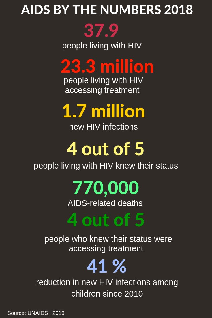 #WorldAIDSDay  #WAD2020 AIDS by the Numbers e:
