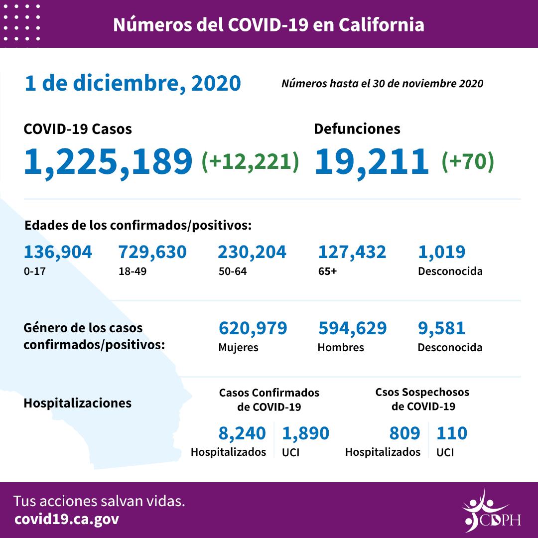 Números del #COVID19 en California:  🔹 Casos confirmados hasta el día de hoy: 1,225,189  🔹 Nota: Es posible que los números no representen los cambios verdaderos de un día a otro, ya que el informe de los resultados de las pruebas puede retrasarse.