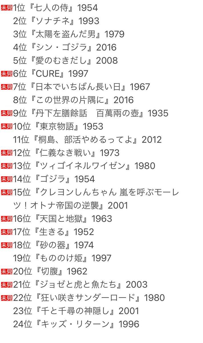#みんなで選ぶオールタイム日本映画ベスト100in2020>Twitter有志投票によるオールタイムベスト日本映画100、2020年版です。2020年12月2日(水)時点でこんな感じなんだけど未見だらけw