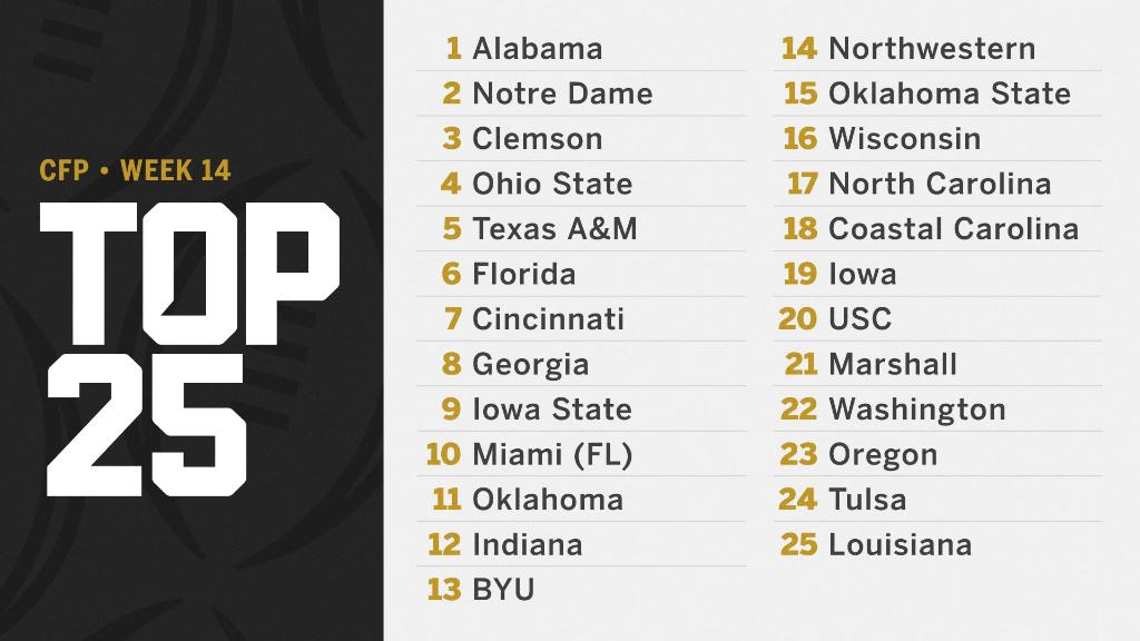 The updated #CFBPlayoff Rankings ⤵️