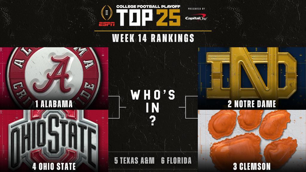 No changes to the Top 6 of the @CFBPlayoff rankings this week 🏈