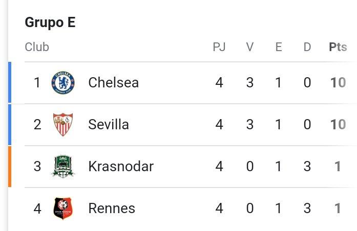🧐 Todo decidido en el grupo E. Chelsea y Sevilla FC ya clasificados. En juego; la conquista por la 1ª plaza. Importante. #VamosMiSevilla. #UCL