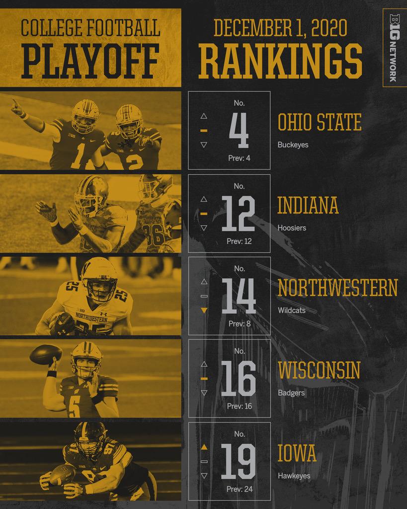 B1G in second @CFBPlayoff rankings:  4. @OhioStateFB  12. @IndianaFootball  14. @NUFBFamily  16. @BadgerFootball  19. @HawkeyeFootball