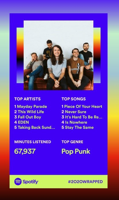 Kinda figured it would happen with festivals out of the picture, but reverted mostly to my pop-punk roots this year for my spotify listening.  Ended up in the top .00005% of @maydayparade listeners though with Sunnyland and their new EP on repeat to get me thru #SpotifyWrapped