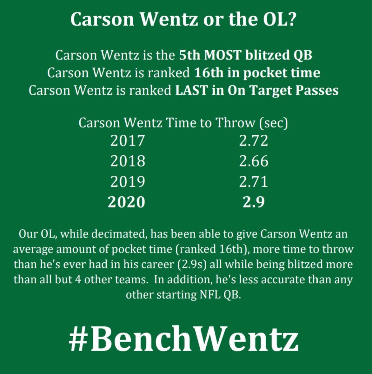 Stats don't lie  #BenchWentz  #nfl #flyeaglesfly #philadelphiaeagles #eagles #birdgang #bleedgreen #gobirds #philadelphiaeaglespodcast #eaglespodcast #podcast #baldeaglepodcast #nfceast #philadelphiaeaglesnation #podcasts #nflnews #nflfootball #eaglesnews #nflstats  #eaglesstats