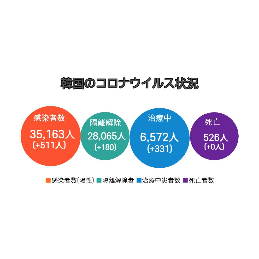 の ウイルス 者 数 コロナ 韓国 感染 新型コロナウイルス 韓国の感染者数8320人に