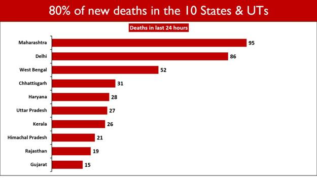 #IndiaFightsCorona:  501 case fatalities have been reported in the past 24 hours.  10 States and UTs account for 79.84% of new deaths.   #StaySafe #Unite2FightCorona   @ICMRDELHI   Details: