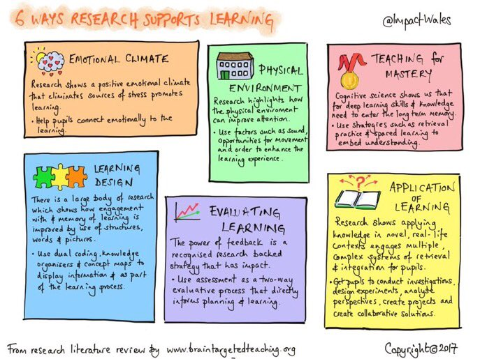 6 Ways Research Supports Learning, with practical strategies to try out this week!