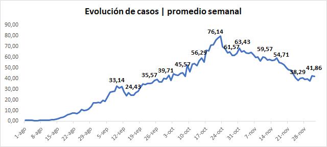 #COVID19   El promedio semanal de casos sigue mostrando que en #Junin la curva de ascenso fue más rápida de lo que es el descenso después del pico: del 6 de septiembre al 21 de octubre (6 semanas) se pasó de de 33,1 casos x día a 76,1. En las 6 semanas siguientes bajó a 41,8. https://t.co/1hGF3S5Mfm