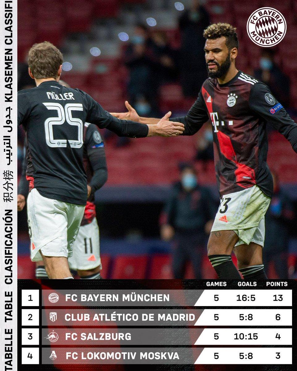 FCBayernEN: 🔝 of the table 😎  #AtletiFCB #MiaSanMia #UCL  #fcbayern