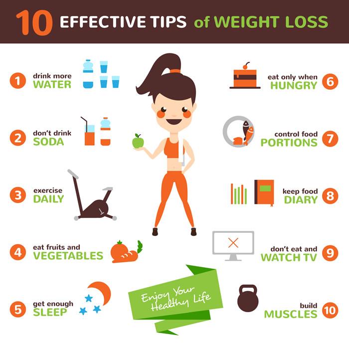10 Effective #weightlosstips   Follow Me for More @FreemanCarolynr   #weightlossdiet #weightloss #SnapdragonSummit #BiggestLoserTrump #QuaranteamBTS #TheBachelorette #TWUG