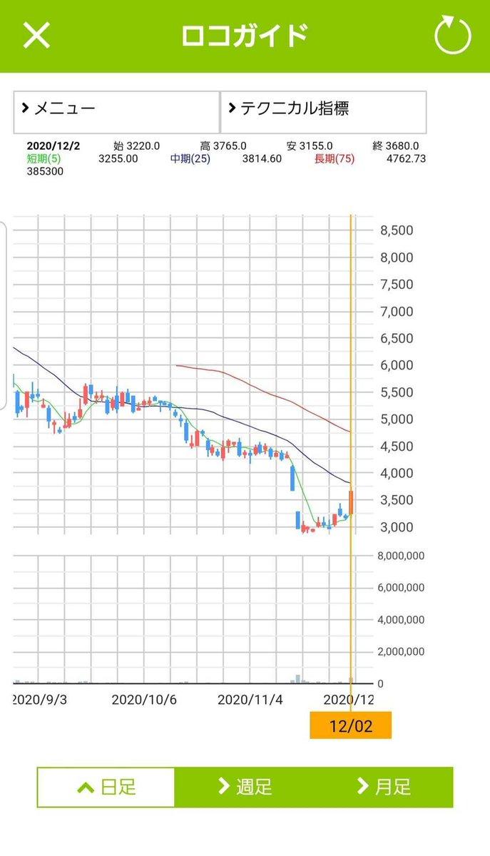 株価 チャット ワーク