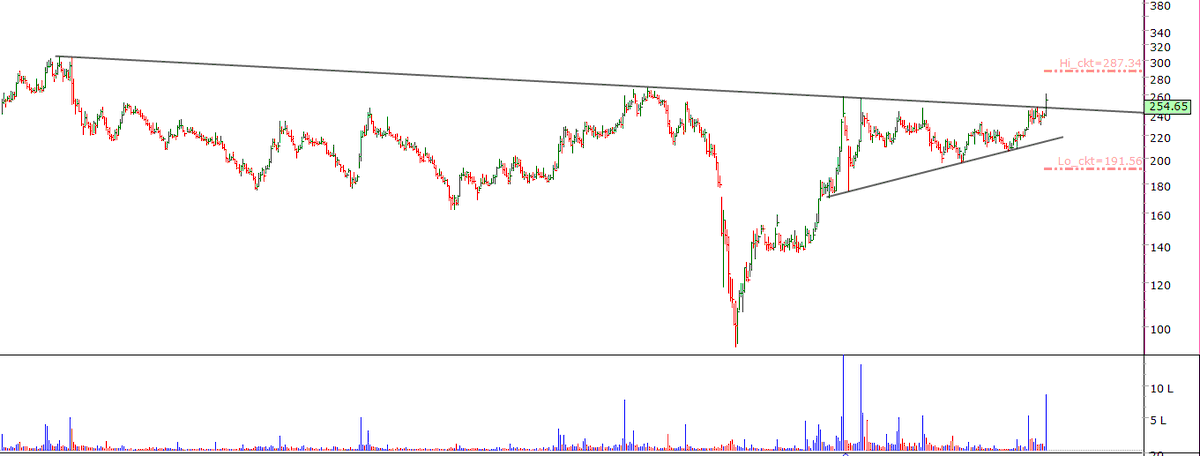 #KSCL (250)  support 230