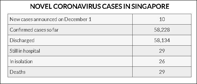 10 new #COVID19 cases in #Singapore, including Changi Airport cleaner and dormitory resident As of Tuesday, Singapore has reported 58,228 cases and 29  fatalities There are 29 cases who are still in hospital https://t.co/rxLfWj2Iqp