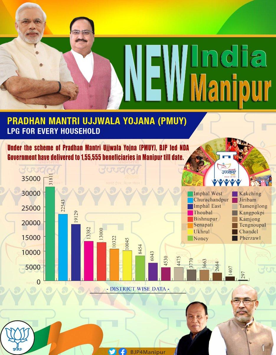 Under the incomparable leadership of Honble Prime Minister Shri @narendramodi Ji, 1,55,555 beneficiaries have benefited LPG connections under #PMUY in Manipur till date. @BJP4India @JPNadda @sambitswaraj @NBirenSingh @STikendraBJP #New_India #New_Manipur #PMUYManipur