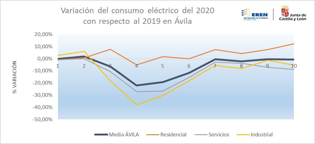 🚩Recuperación de la evolución del #ConsumoEléctrico 💡 en la provincia de #Ávila. Ha pasado de un -22,2% en abril a un -0,7% en octubre, con respecto al 2019, un poco peor que la media regional (0,3%)  ℹhttps://t.co/crqKunAJrI https://t.co/0Hf8Bdo8xL