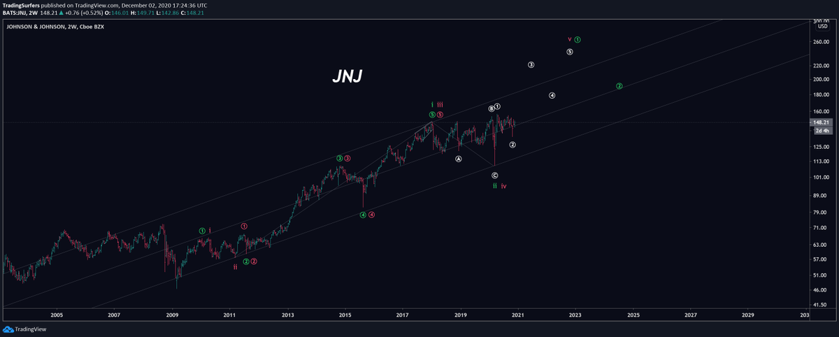 #JNJ Elliott Wave Analysis 📉  Charts are released earlier in our Discord group #joinus Please like and share if you appreciate this #Elliottwave update  #NDX #SPX #MSFT #APPL #AMZN #GOOG #GOOGL #FB #AMD #NVDA #SMH #XLK #JPM #M #PG #UNH #INTC #MA #PFE #MRK #BAC #DIS #NFLX #TSLA