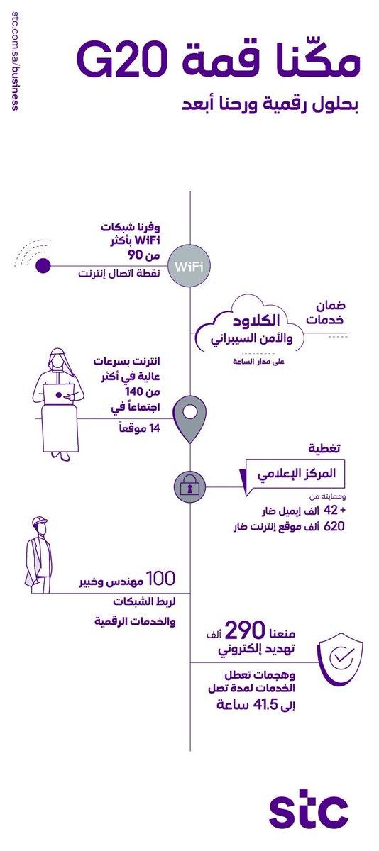 مكّنا قمة قادة #مجموعة_العشرين_في_السعودية بحلولنا الرقمية المتطورة ورحنا أبعد..
