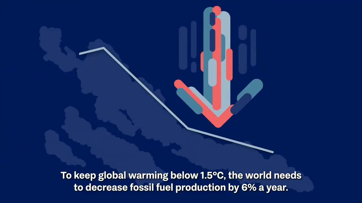 The world must decrease fossil fuel production by 6% per year to limit catastrophic global warming. Instead, countries are planning increases. We need urgent action to close the #ProductionGap: bit.ly/37pRq6o #ClimateAction