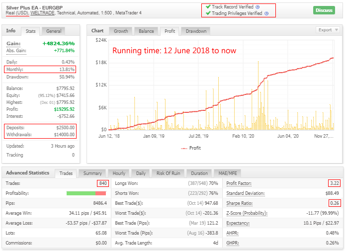Automated #forex trading.  Real history for 2+ years (30 months).   Link to this statistics: https://t.co/Q2hZsOckU7  Link to trading robot Silver Plus: https://t.co/0454sKRFyY  Telegram channel: https://t.co/kGnm0PtLvx  #algotrading #forextrading #forexsignals https://t.co/WERmOgGp5h
