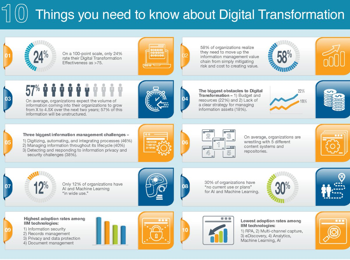 10 things you need to know about #DigitalTransformation Via @ingliguori  #EmergingTech #Technology #AI #IoT #InternetOfThings #IIoTPL #ArtificialIntelligence #IIoT #CloudComputing #BigData #Cloud #blockchain #innovation @antgrasso @marcusborba @jblefevre60 @KirkDBorne @mvollmer1 https://t.co/pTNLt8ySOL