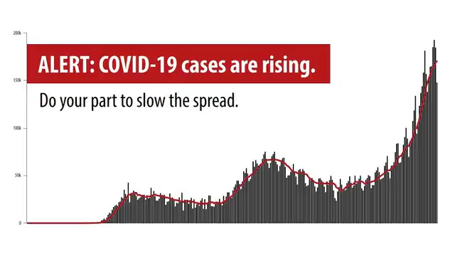 1.7+ million new #COVID19 cases in the United States this week alone.   Do your part to #SlowTheSpread: 🏠Stay home if you can. 😷Wear a mask. ↔ Stay 6 feet apart. 🚫Avoid crowds. 🖐Wash your hands.  Do them all to best protect yourself and others. More: