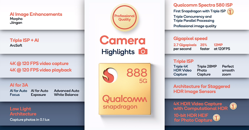 Snapdragon 888 Camera highlights