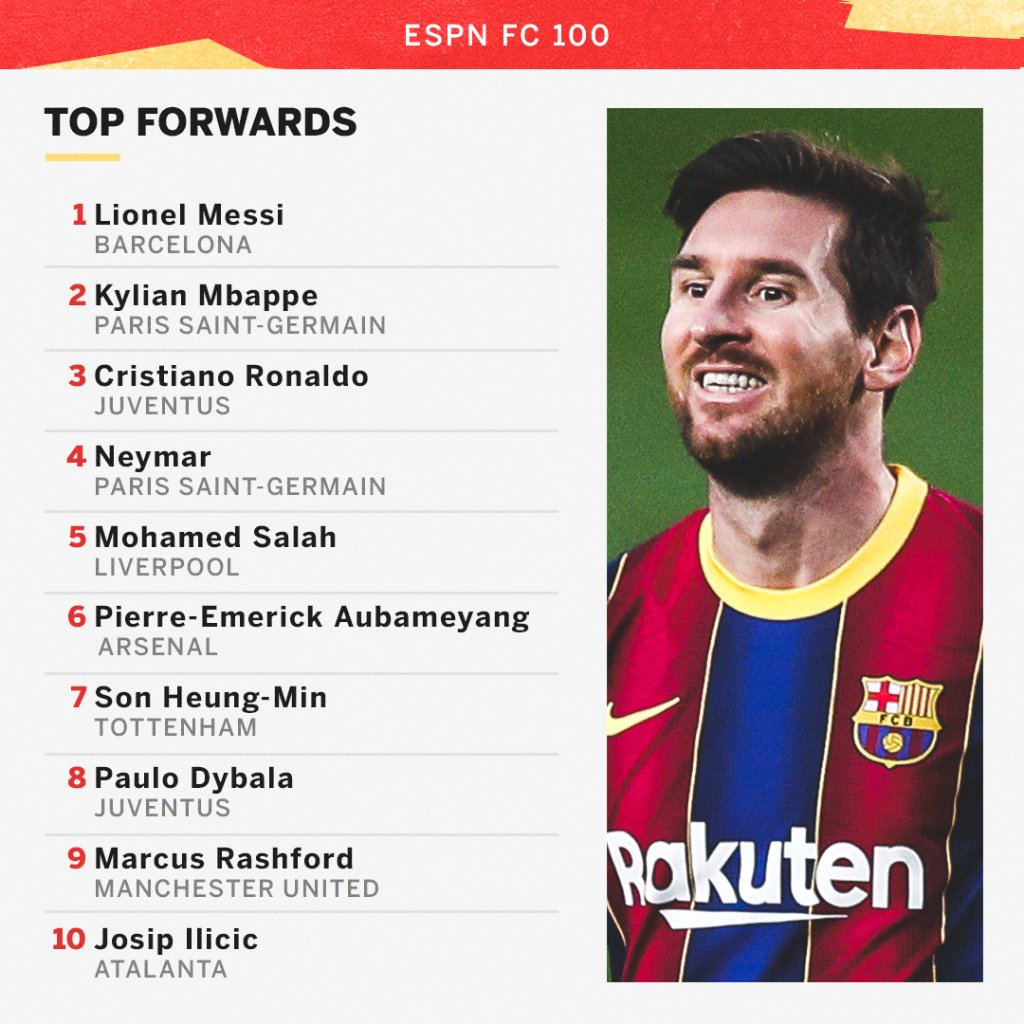 Welcome to the fifth edition of FC 100, our ranking of the best men's players and managers in soccer.    Lionel Messi topped our list of forwards again, but Kylian Mbappé moved above Cristiano Ronaldo 👀 https://t.co/jHrroHpMJR https://t.co/jfWrSZAaXx