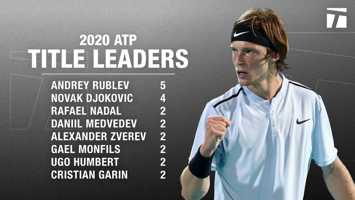 When it comes to ATP titles, 2020 has been the year of @AndreyRublev97. 🥇 https://t.co/NG60ez7sHw