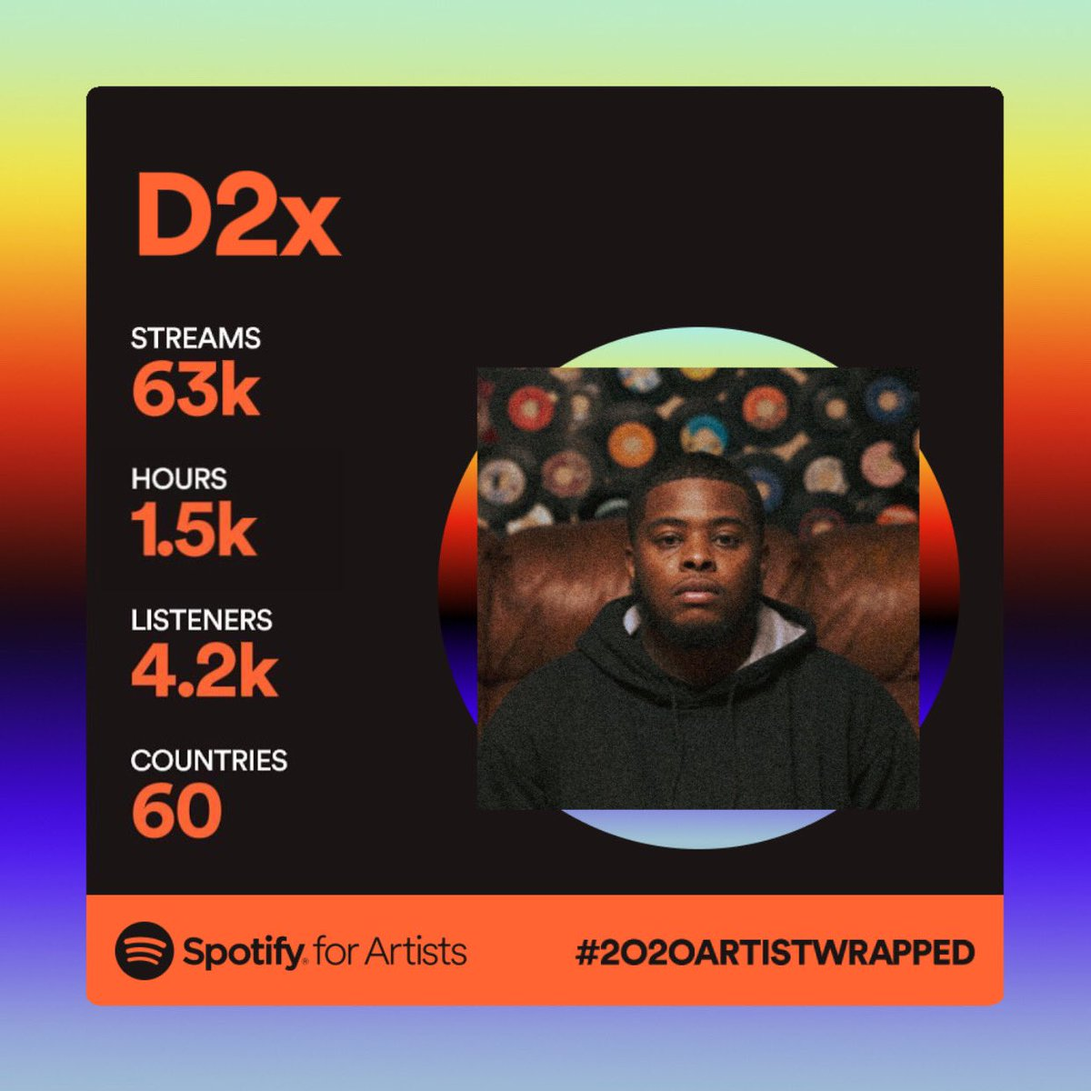 LORD Keep me different. THANK YOU GUYS !!! 🙏🏽🌟 @Spotify 🌟 #SpotifyWrapped2020
