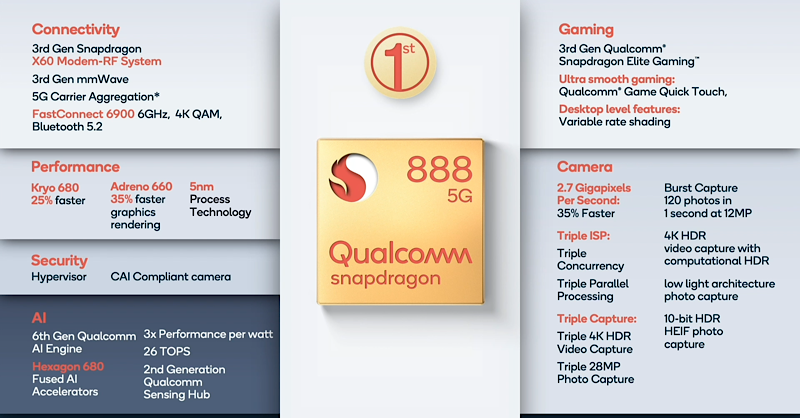 Snapdragon 888 General highlights