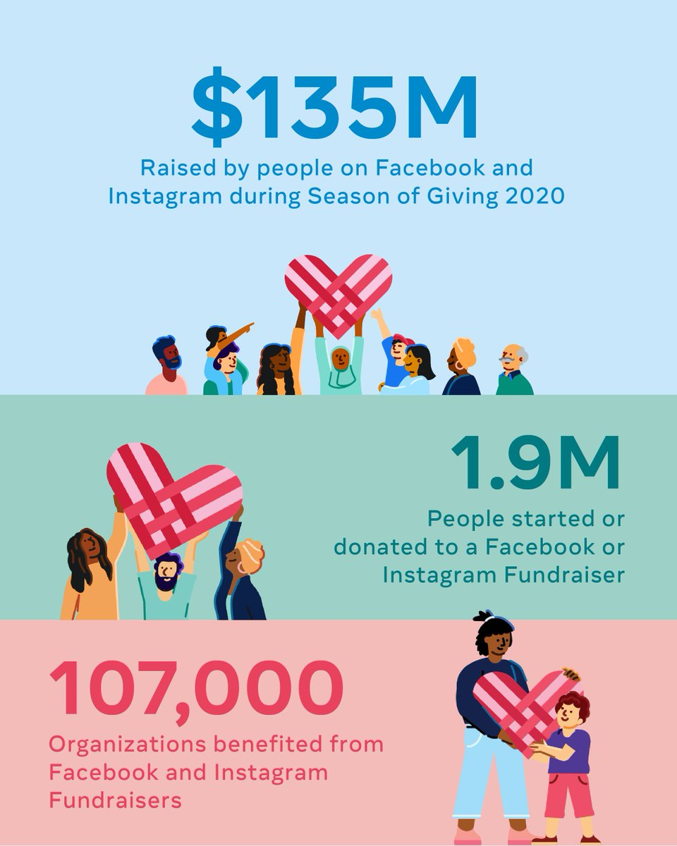 So far during giving season, 1.9 million people have started or donated to a fundraiser on Facebook and Instagram, raising $135 million for COVID relief, education, medical research and more.   A huge thanks to everyone making a difference and giving back around the world. ❤️