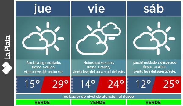 Buenas tardes. Para lo que resta de hoy (miércoles), en LP  esperamos, cielo cubierto, fresco con tormentas aisladas, precipitaciones de variada intensidad y corta duración. Continuará, un leve descenso de la temperatura con buen tiempo.