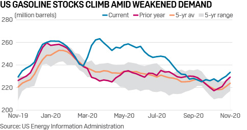 US refined product inventories climb as demand tests multimonth lows | #crudeoil #refinedproducts  * #Gasoline demand weakest since June * Refinery crude demand shows unseasonable decline * Commercial crude stocks fall 680,000 barrels  Full story: https://t.co/P21cr8JnVR https://t.co/soRznvdKLz