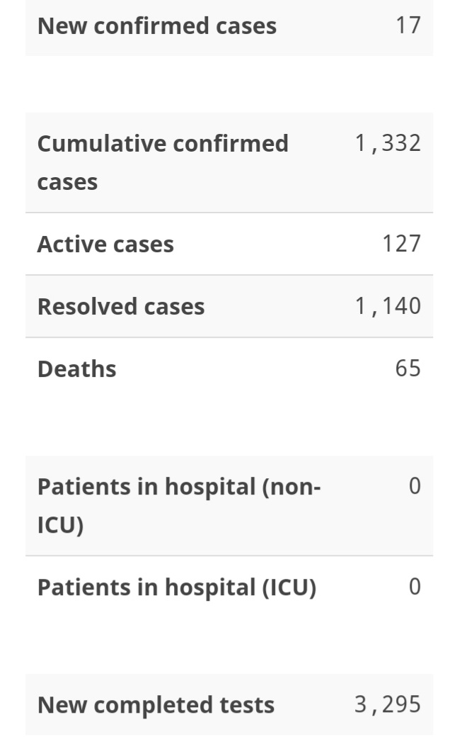 (Health) As of today, Dec. 2, Nova Scotia has 127 active cases of COVID-19. Seventeen new cases were identified Tuesday, Dec. 1.  Sixteen of the new cases are in Central Zone  ** Release: https://t.co/2twfdIlUZa https://t.co/U5wJsXN9dd