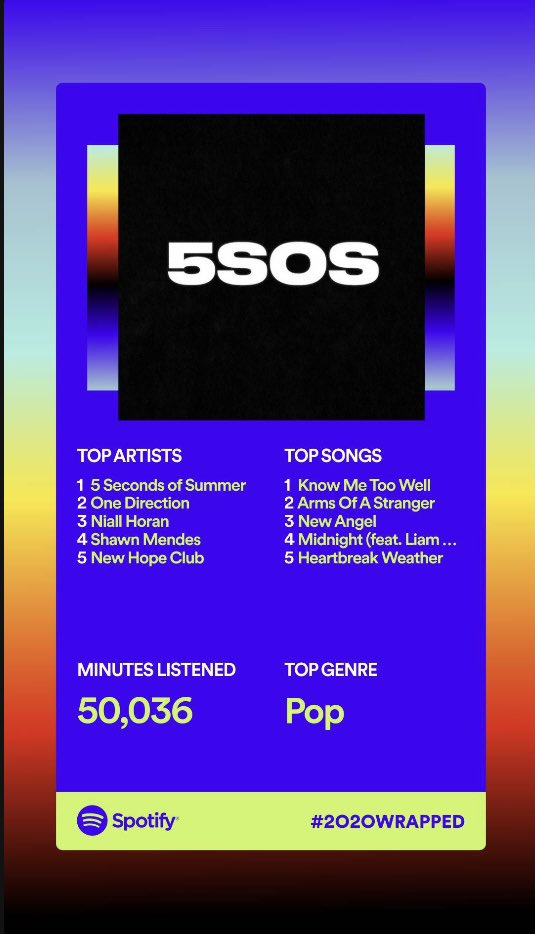 I mean… I'm not surprised #SpotifyWrapped