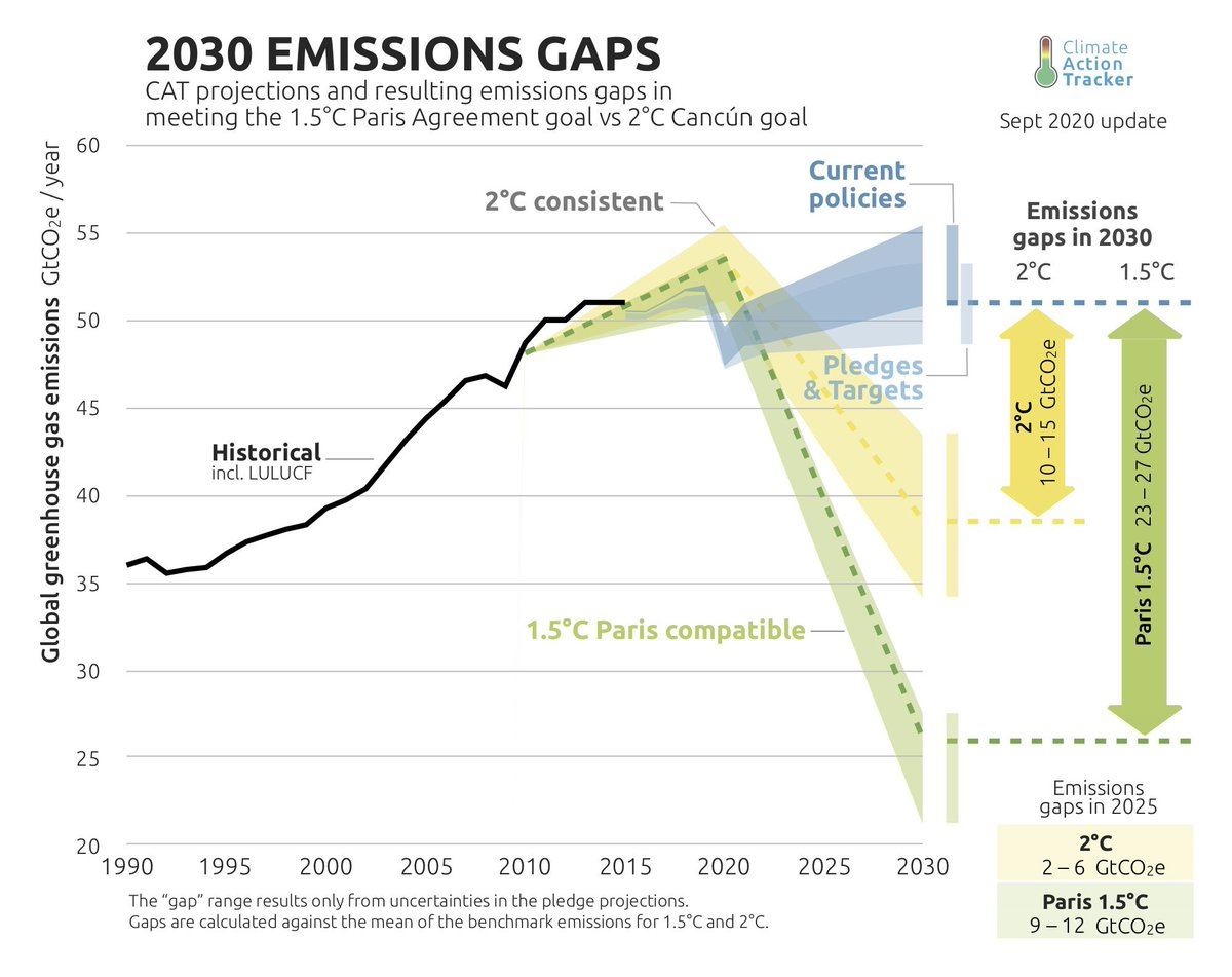 Just in case anyone ever tries to tell you otherwise: we absolutely need to win a Green New Deal this decade