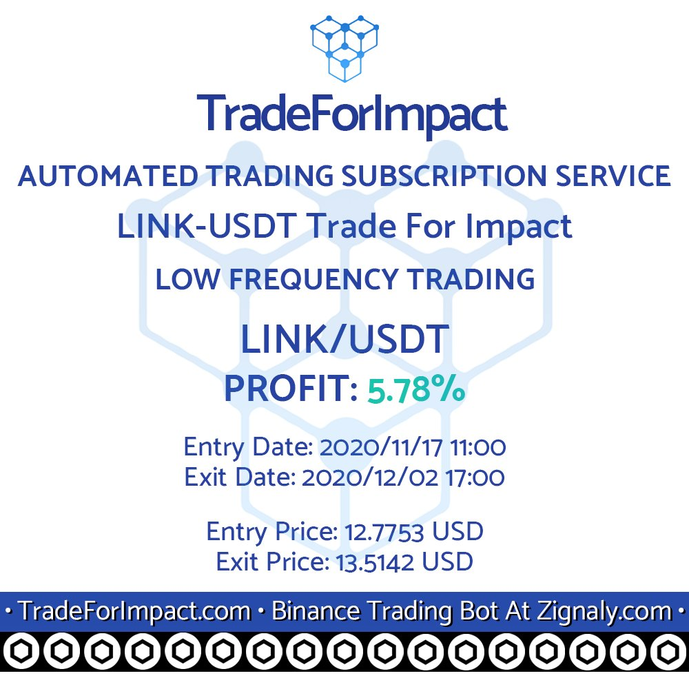 New profit generated by our #LINK #tradingbot 5.78% LINK-USDT Trade For Impact on #Chainlink Low Frequency #tradingbot service at #Zignaly $LINK  Subscribe now: https://t.co/BSsB5utxI9  #algotrading #Binance #cryptocurrency #automatedtrading #Crypto #TradeForImpact https://t.co/3IilEUYKDQ