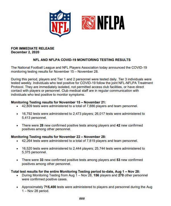 .@NFL and @NFLPA COVID-19 Monitoring Testing Results: