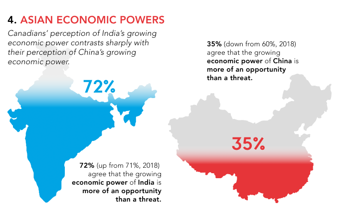 #NOP2020 | #China and #India have been two of the fastest rising economic powers in #Asia, but what do #Canadians think about each economy in terms of foreign relations for #Canada?   Read the full report: https://t.co/7rHV07dgmM #APFCanada #cdnpoli https://t.co/xQYzIpfULX