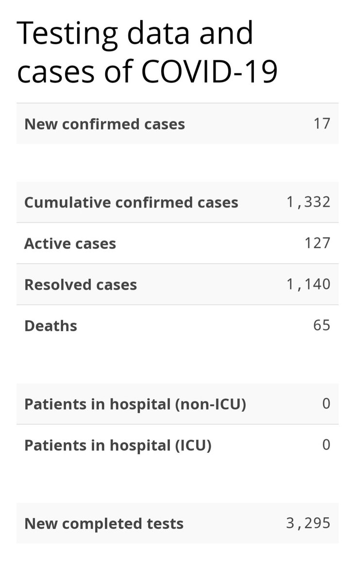 As of today, Dec. 2, Nova Scotia has 127 active cases of COVID-19. Seventeen new cases were identified Tuesday, Dec. 1.  Sixteen of the new cases are in Central Zone, including the case connected to St. Margaret's Bay Elementary school that was reported last night. https://t.co/PnUajN9fnf